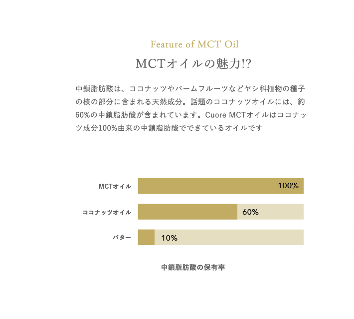 Feature of MCT Oil